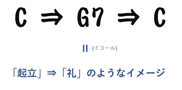 C⇒G7⇒Cには「起立」⇒「礼」のようなイメージがある