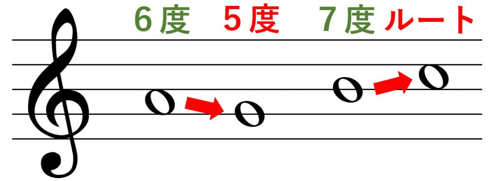 倚音のパターン6度と7度