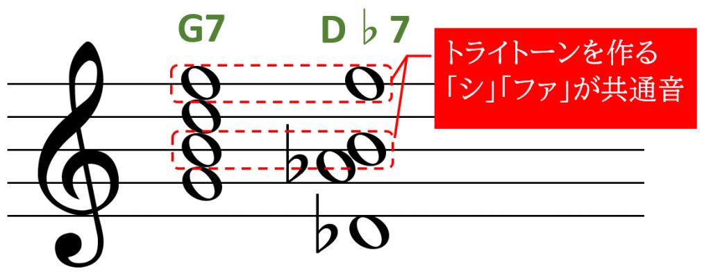 裏コードの構成音