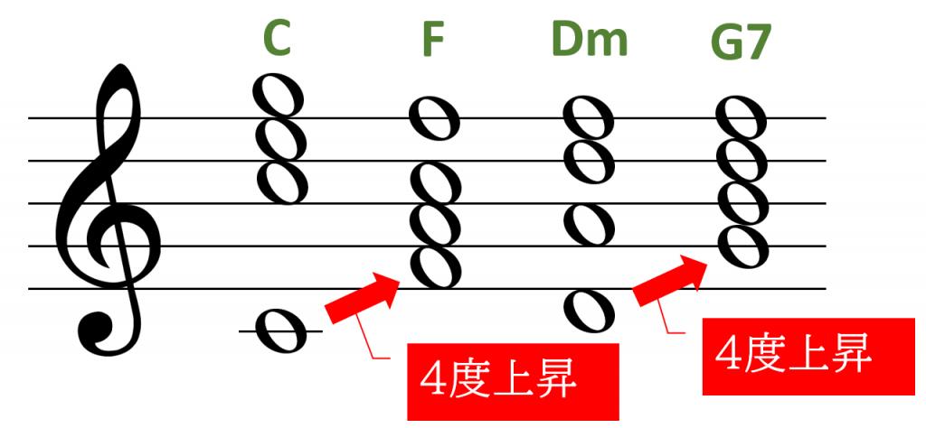 C⇒F⇒Dm⇒G7でベース音に強進行を作る