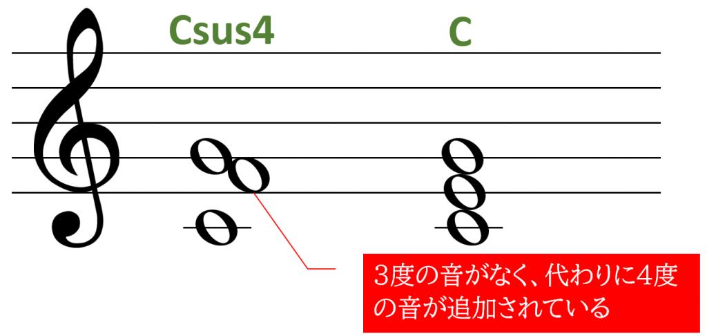 Csus4の音符