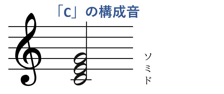 Cの構成音「ドミソ」