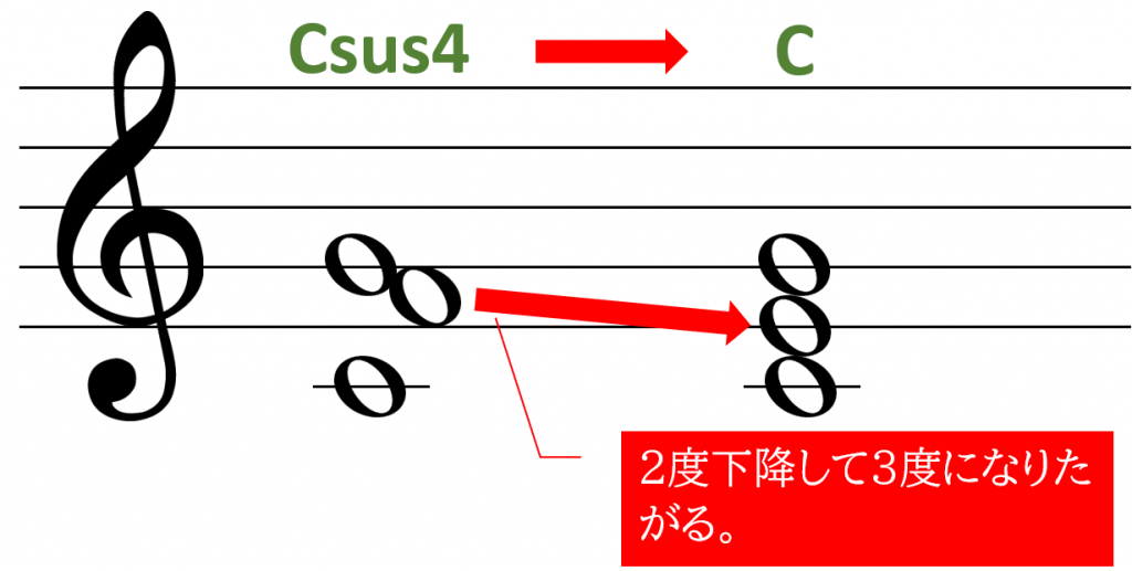 Csus4からCへの解決