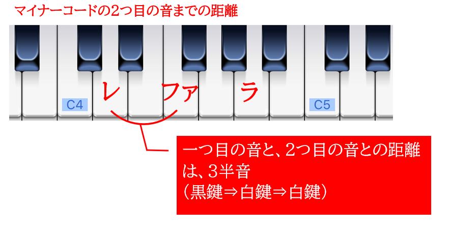 マイナーコードの2つ目の音までの距離