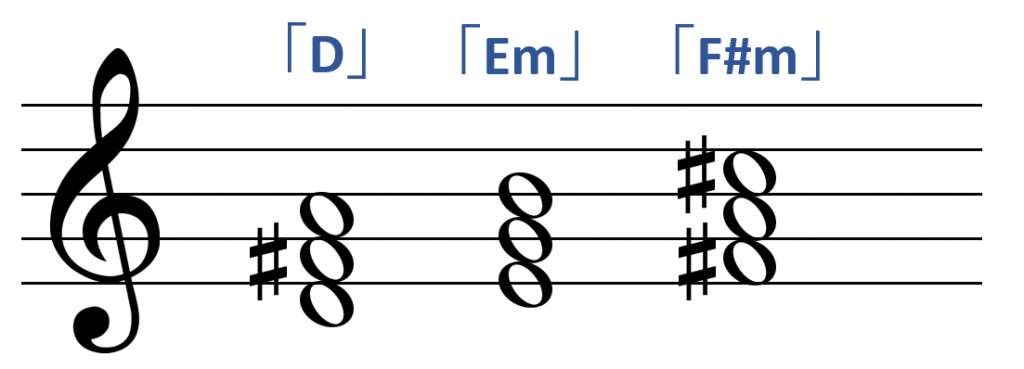 Dメジャーのダイアトニックコード「D」「Em」「F#m」