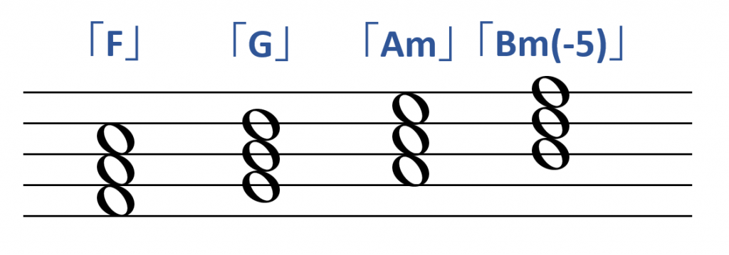 ダイアトニックコード「F」「G」「Am」「Bm(-5)」