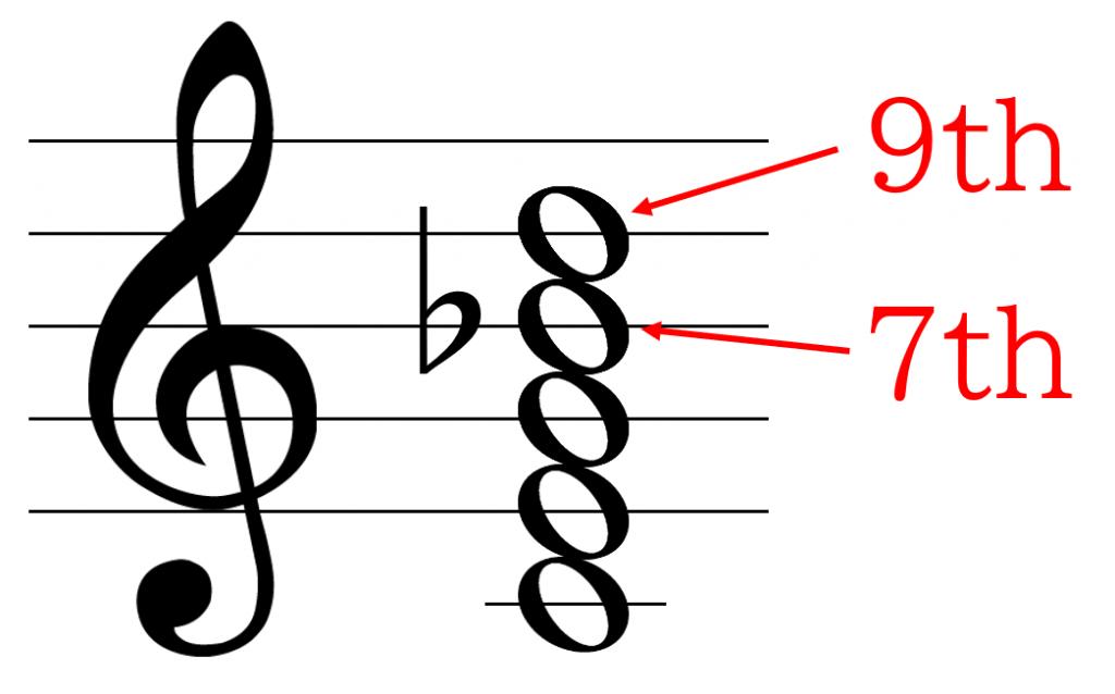 C9の構成音