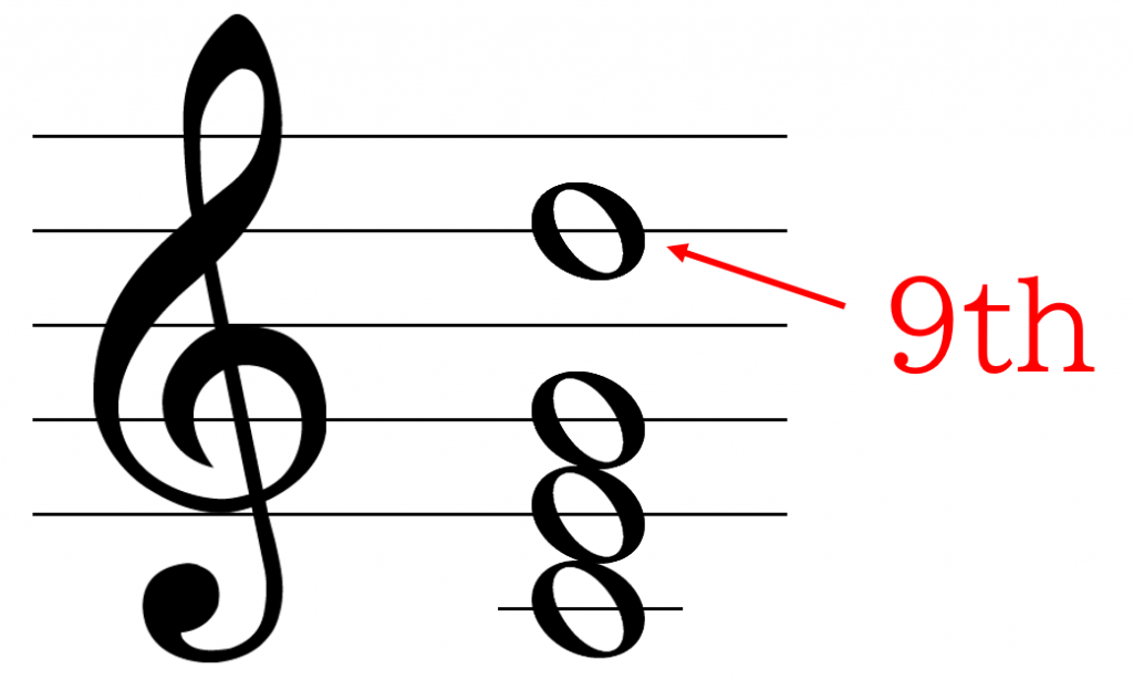 C add9の構成音