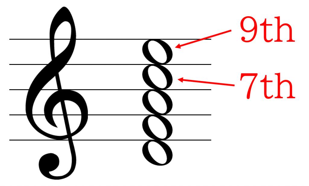 Dm9の構成音