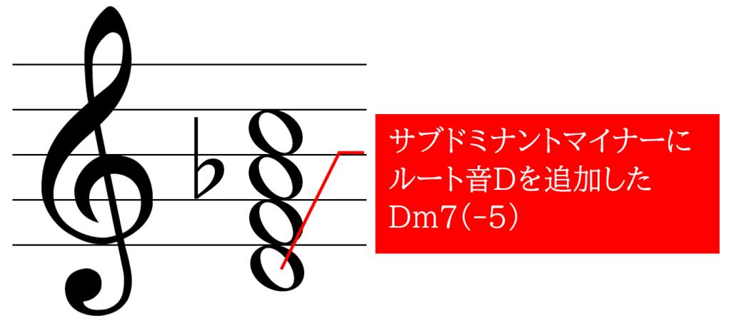 サブドミナントマイナー代理の構成音