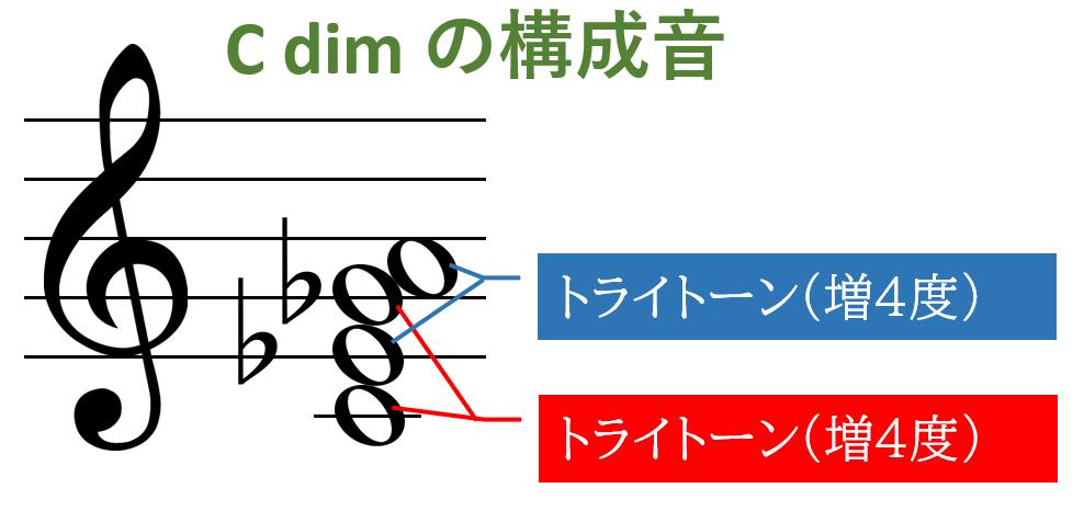 Cdimの構成音