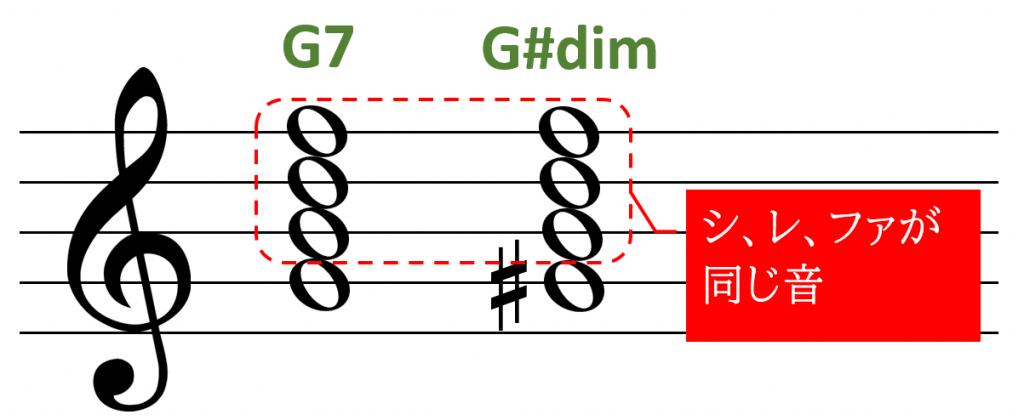 ドミナントの構成音とディミニッシュの構成音