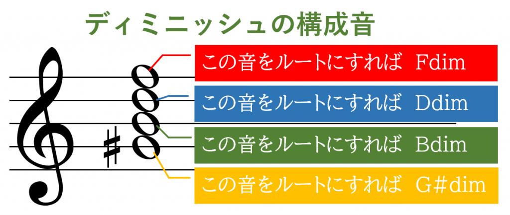 4種類のディミニッシュが同じ音