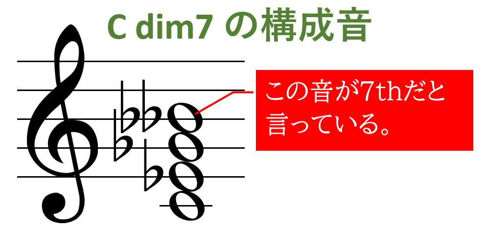ディミニッシュ「ダブルフラット」