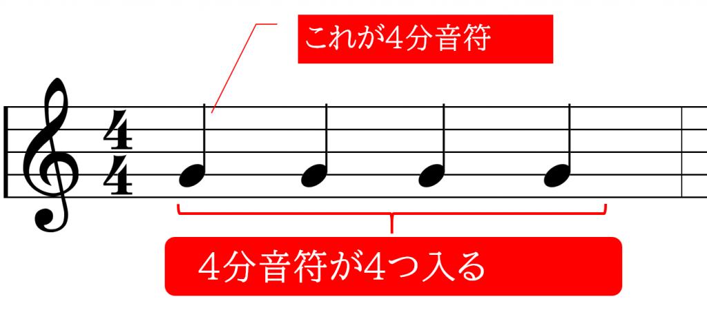 4分の4拍子の場合、4分音符が4つ入る