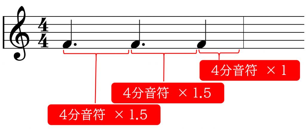 付点4分音符の配置例