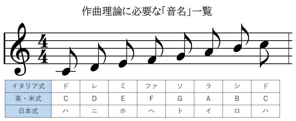 作曲理論に必要な「音名」一覧