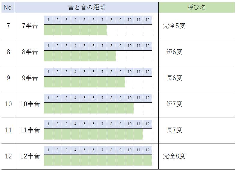 音程の呼び名(7半音~12半音)