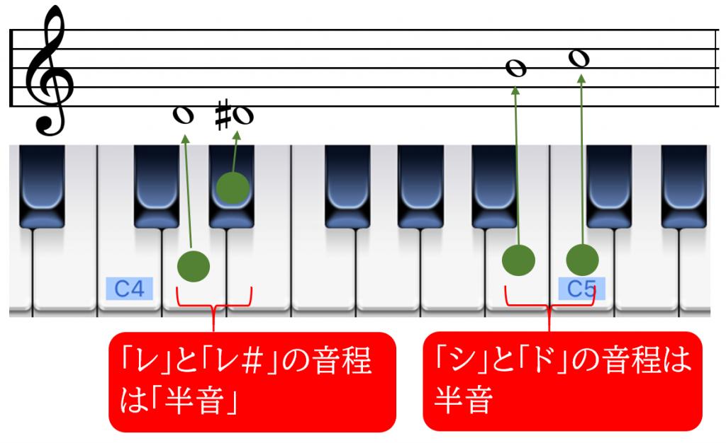 半音の説明