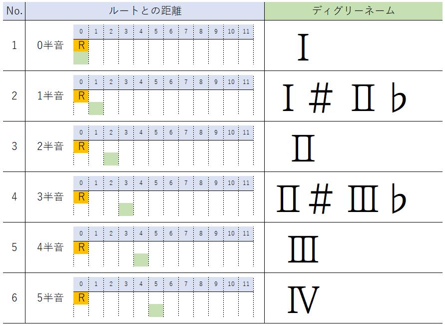 半音単位のディグリーネーム表記(前半)