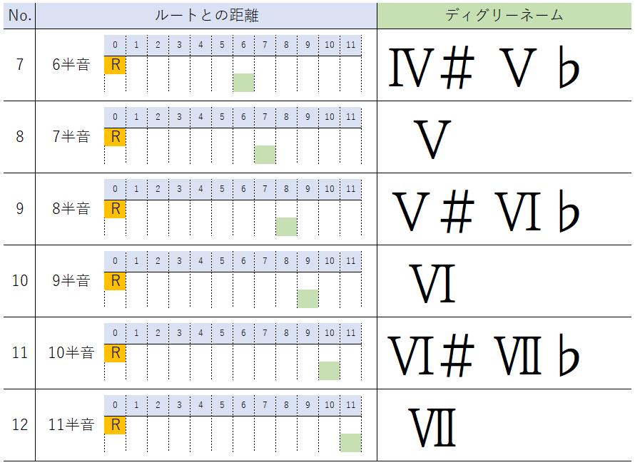 半音単位のディグリーネーム表記(後半)