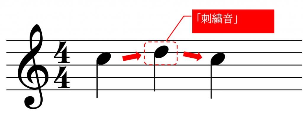 刺繍音「Ⅱ(レ)」