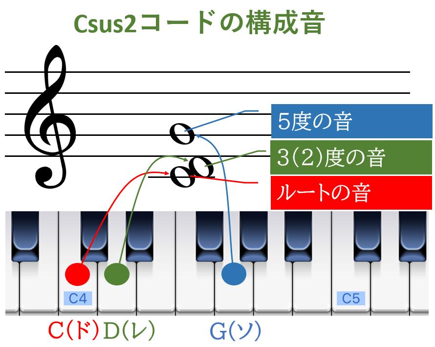 Csus2コードの構成音
