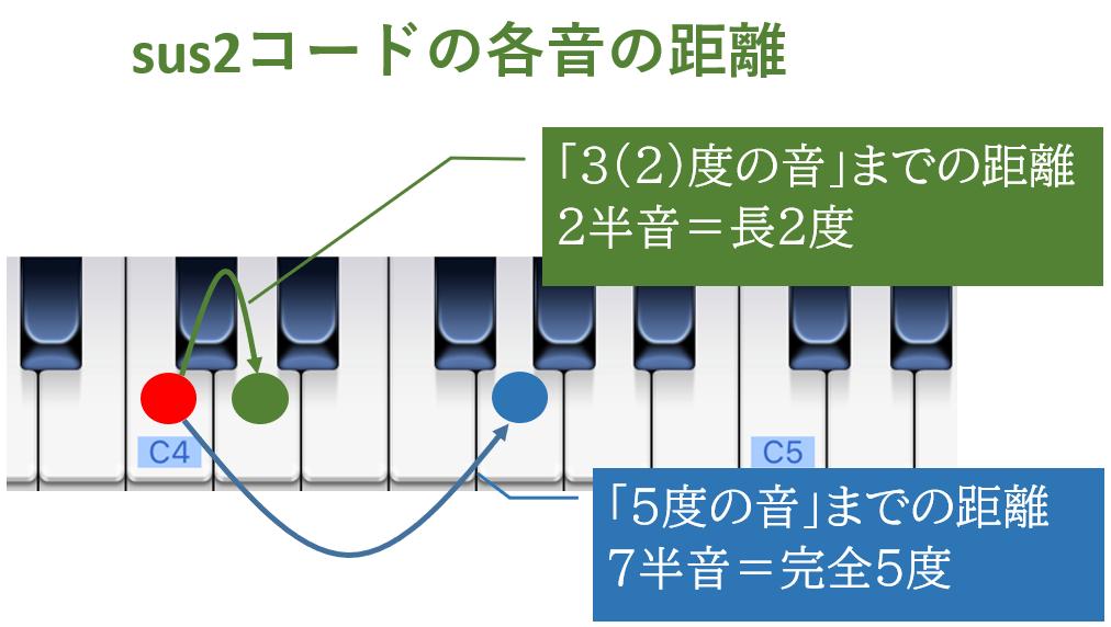 sus2コードの各音の距離