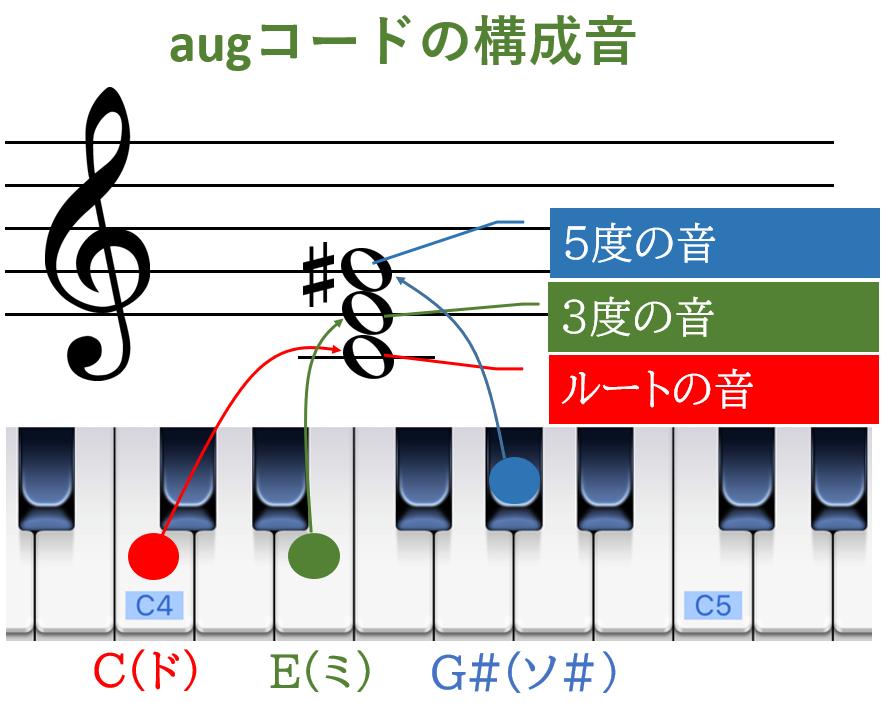 augコードの構成音