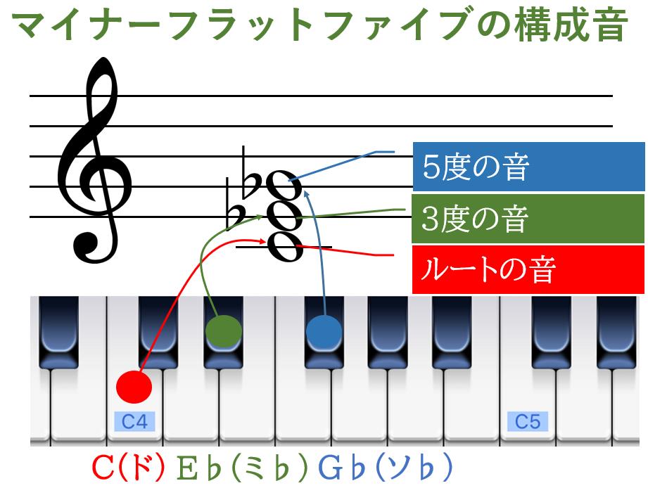 マイナーフラットファイルの構成音
