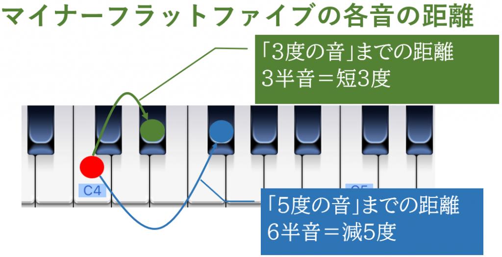マイナーフラットファイルの各音の距離