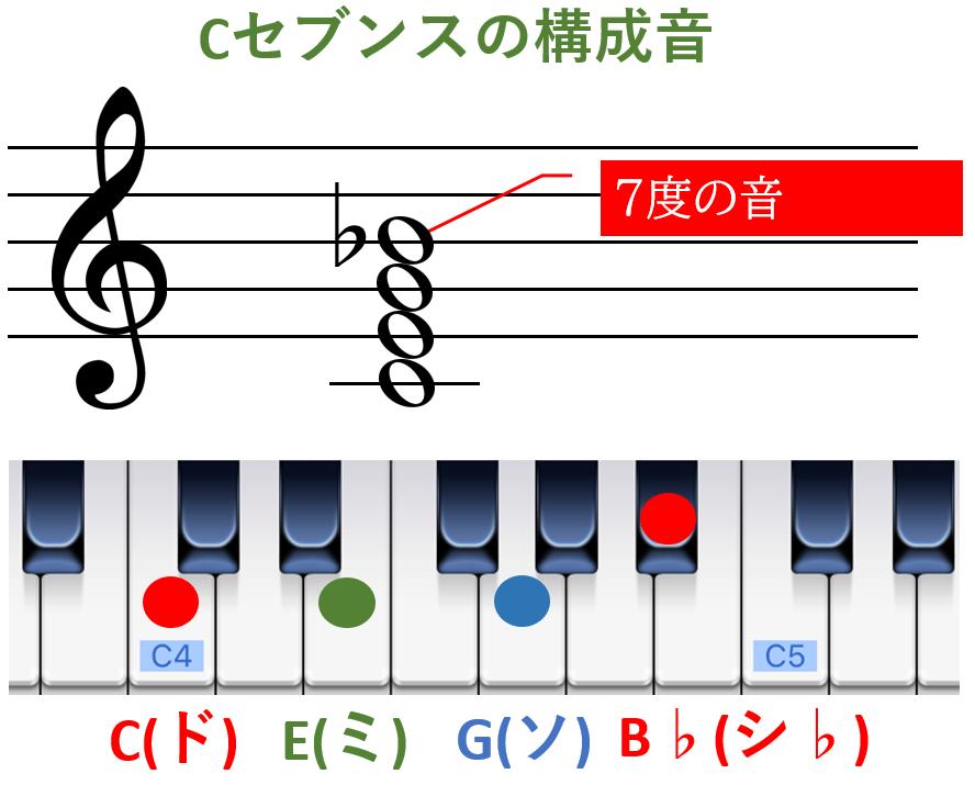 Cセブンスの構成音