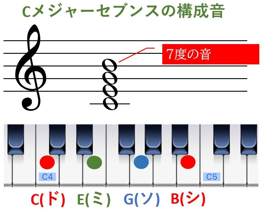 Cメジャーセブンスの構成音