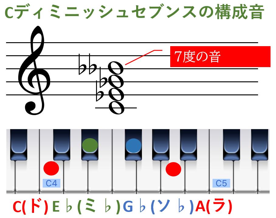 Cディミニッシュセブンスの構成音