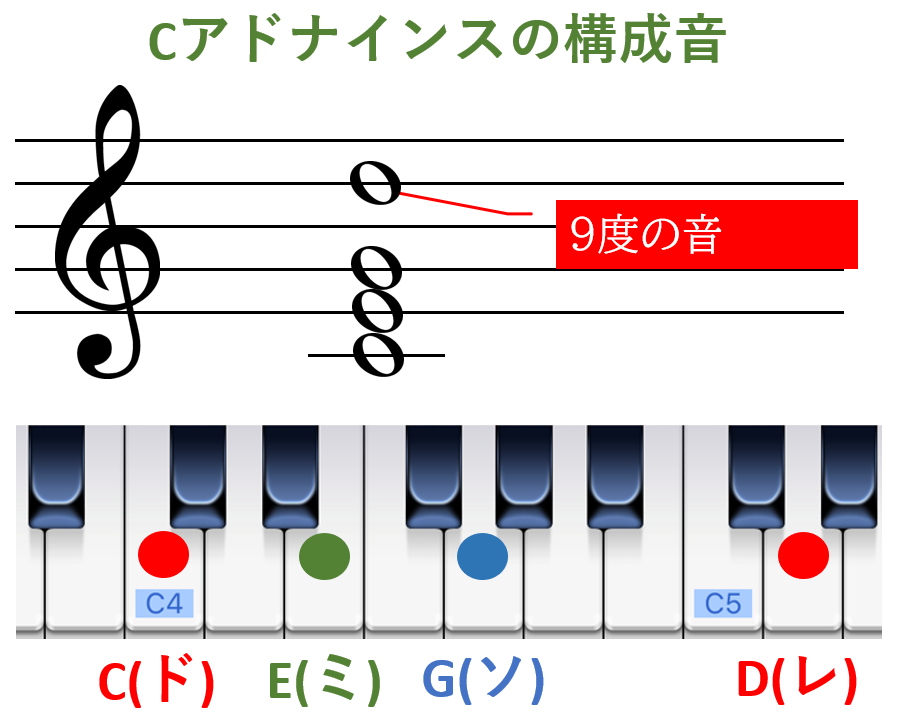 Cアドナインスの構成音