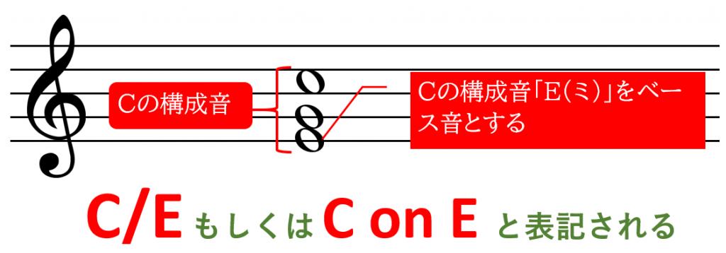転回形のベース音の表記