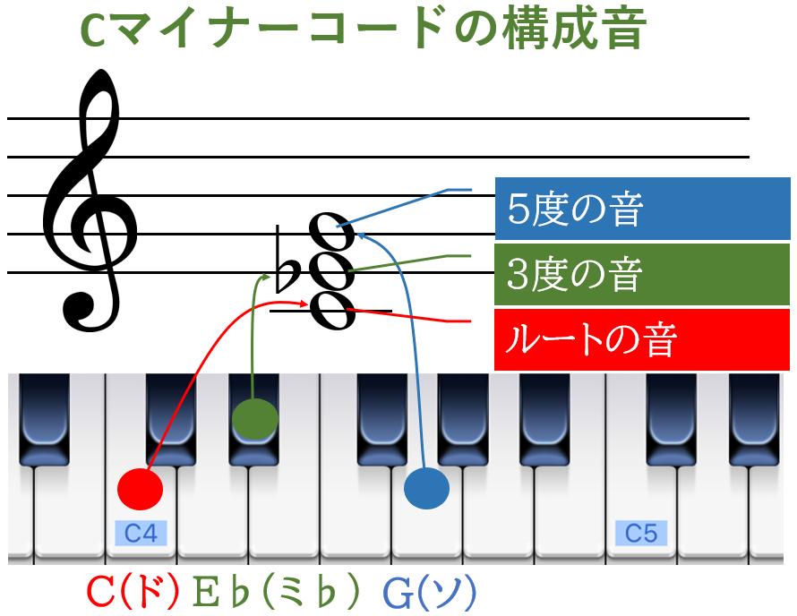 Cマイナーコードの構成音