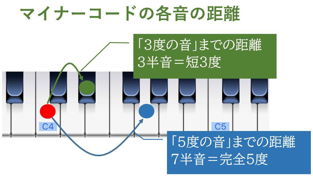 マイナーコードの各音の距離