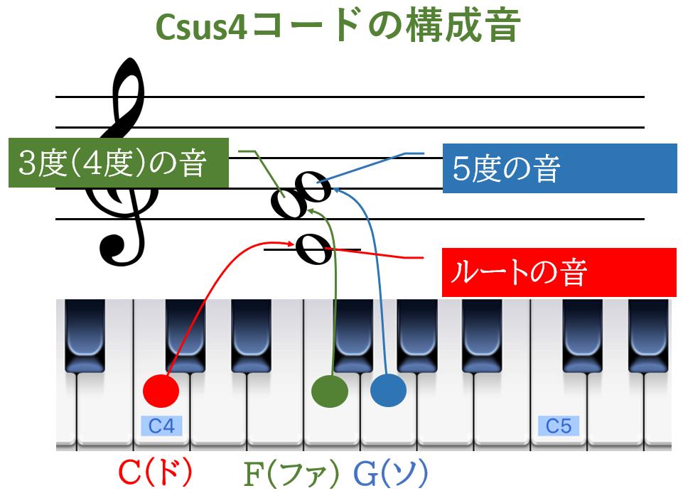 Csus4コードの構成音