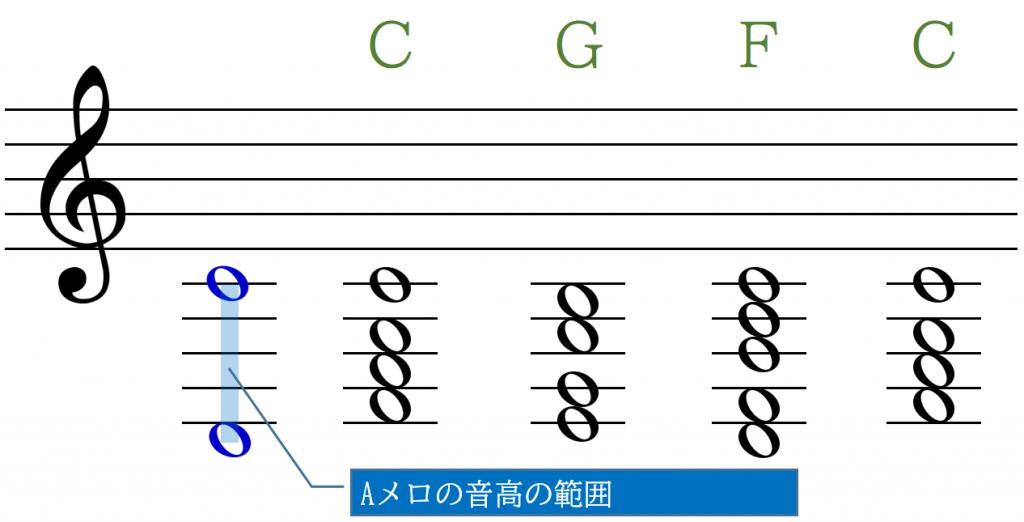 コードの構成音