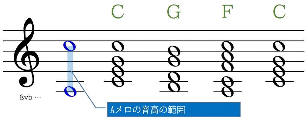 Aメロの主要音
