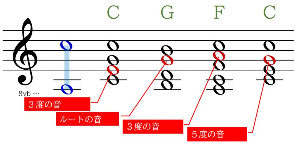 CGFCからメロディー主要音を選ぶ