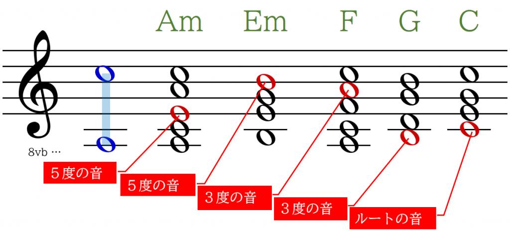 コード進行を元にメロディーの主な音を決める
