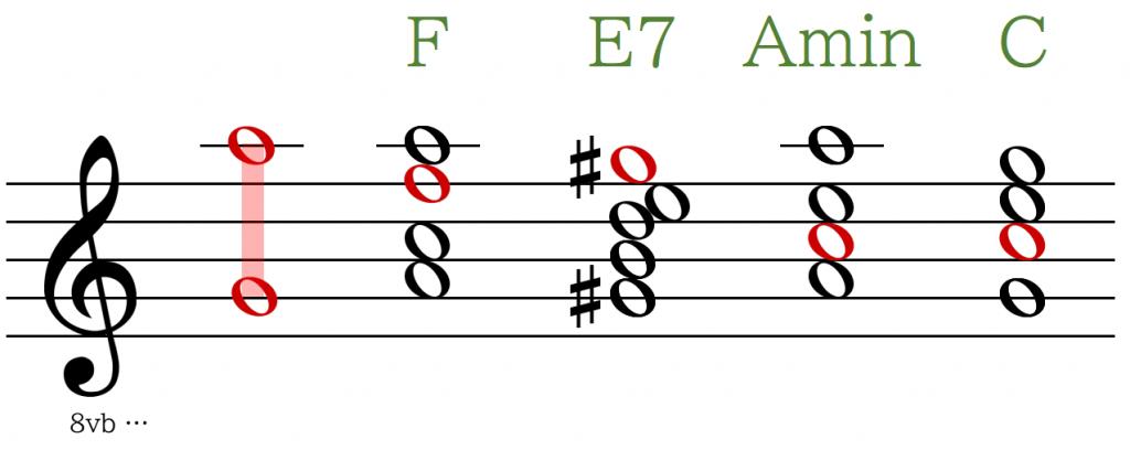 F⇒E7⇒Amin⇒Cの主要音