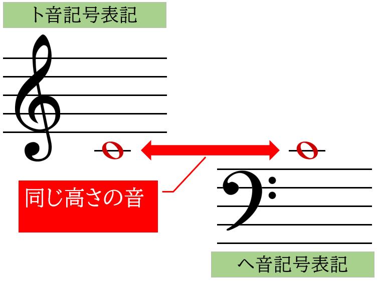 ト音記号とへ音記号の音域の関係性