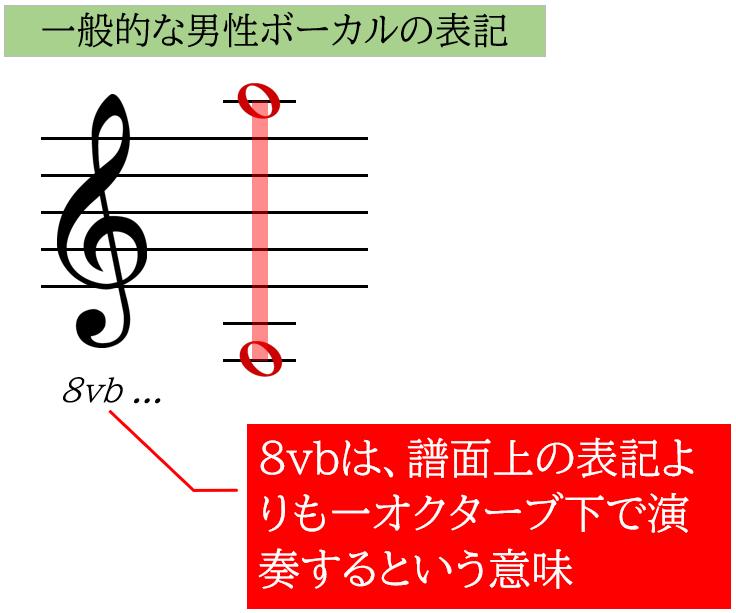 男声ボーカルの表記ルール